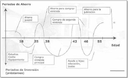 ciclo de vida del cliente