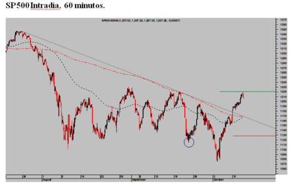 Sp 500 intradia 60 minutos foro