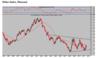 Dolar index mensual thumb
