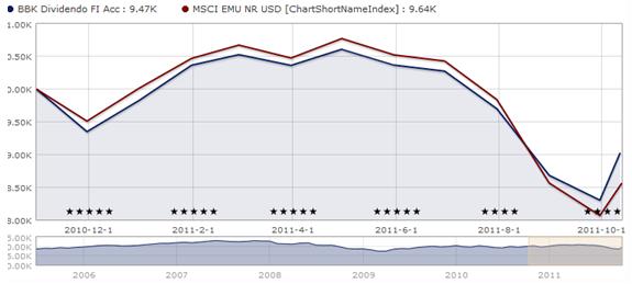 ETF sull'MSCI World a confronto