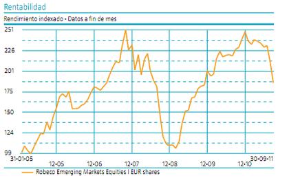 Robeco Emergin Market