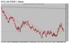 Dolar index diario thumb