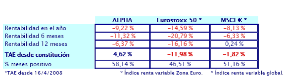 rentabilidad-hedge-fund-Ibercaja-Alpha
