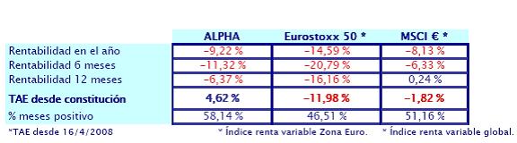 rentabilidad-hedge-fund-Ibercaja-Alpha