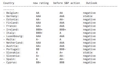 Rating Standard & Poor