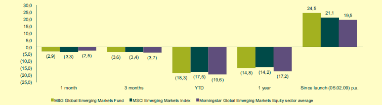 M&G-global-emerging-market