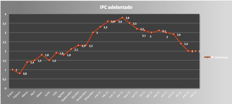 IPC Febrero 2012