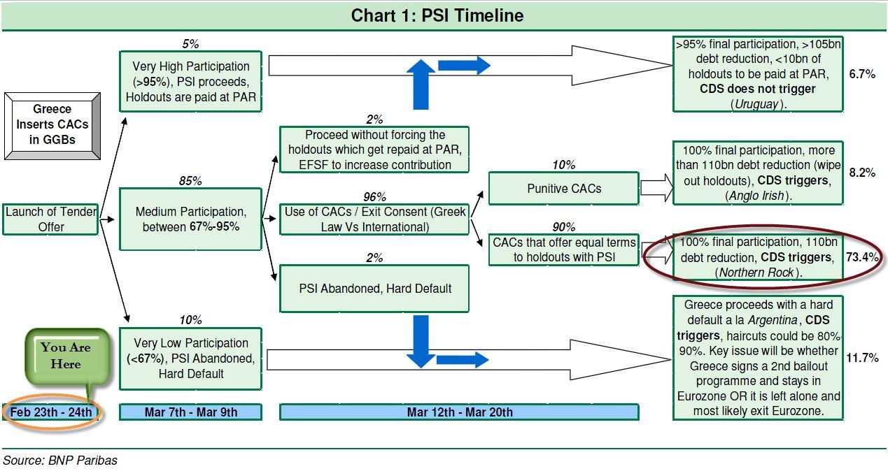 PSI Timeline