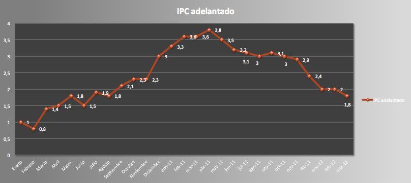 IPC Marzo 2012