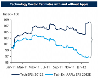Technology sector estimates foro