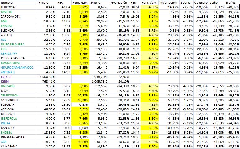 Variación de los valores seleccionados por PER y diviendo en Julio de 2011