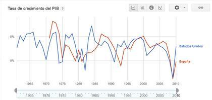 Crecimiento PIB USA vs España