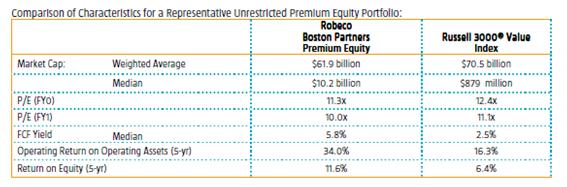 Robeco US Premium Comparison