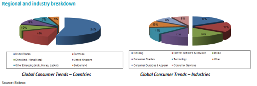 Regional and Industry breakdown Robeco Global Trends