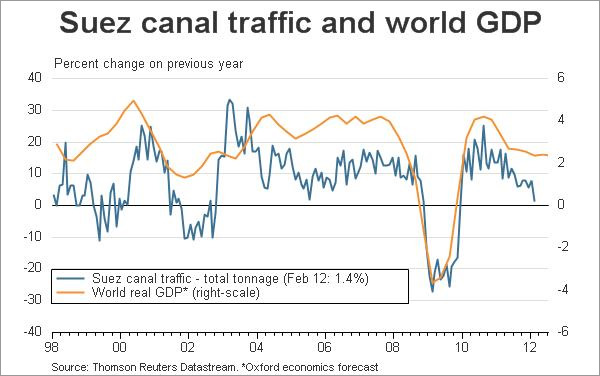 Suez canal traffic and world GDP