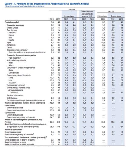Perspectivas economicas mundiaes foro