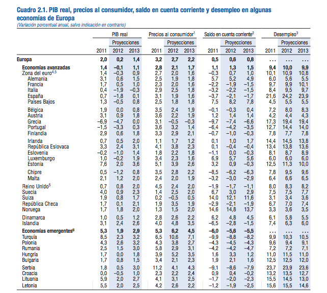 Desempleo FMI