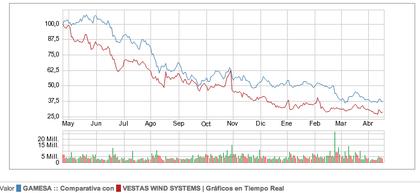 Gamesa-Vestas ultimo año en percentiles