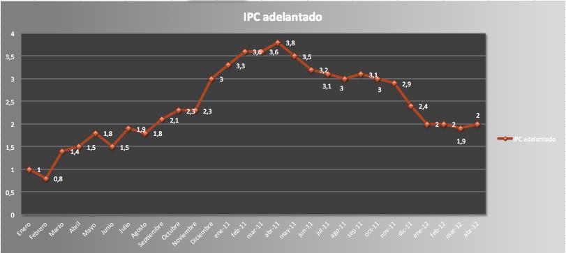 IPC abril 2012