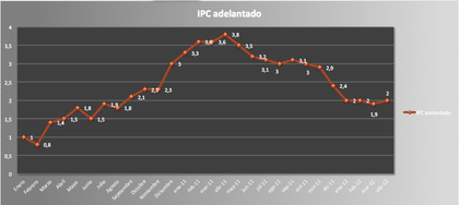 Ipc abril 2012 foro