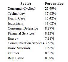 PKW Sector Breakdown