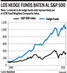 Hedge Funds Vs SP500