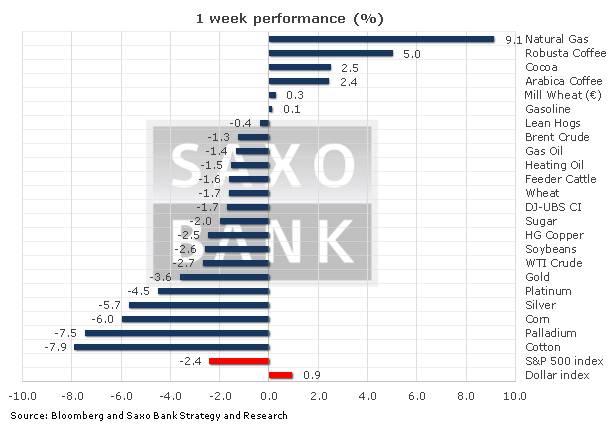Resultado Semanal Materias Primas Commodities