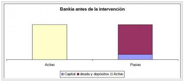 Bankia antes de la intervención