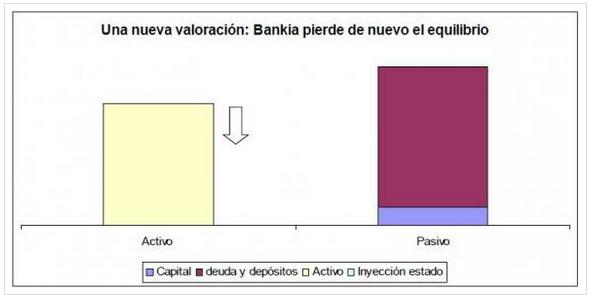 Valoración Bankia