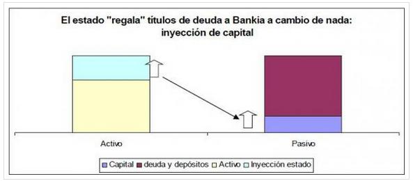 Deuda Bankia