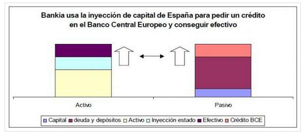 Inyección capital Bankia