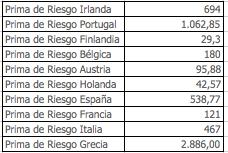 Prima Riesgo Eurozona