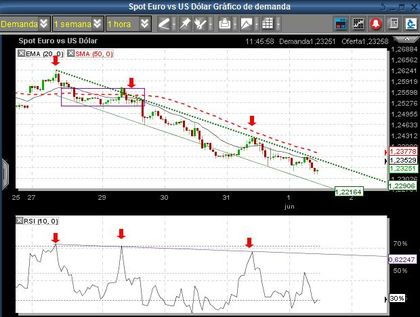 Foro forex intradia