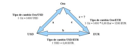 El triángulo de las Divisas Oro-USD-EUR   Elaboración propia