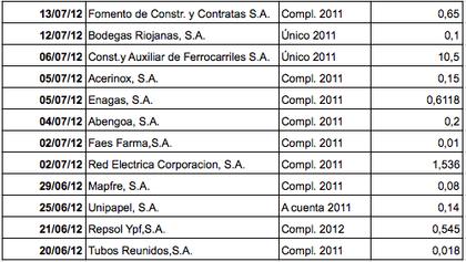 Dividendos 2012