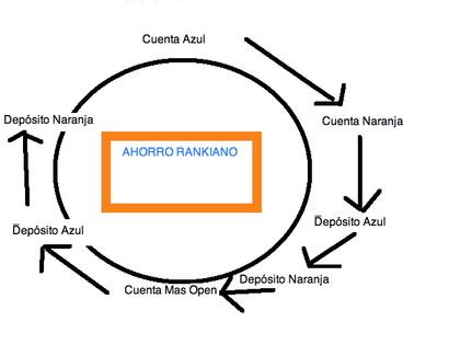 Ahorro Rankiano