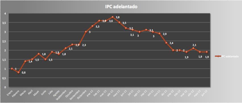 IPC junio 2012