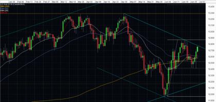 cfds Dow 1 día
