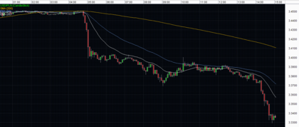 USD/PLN 5 minutos
