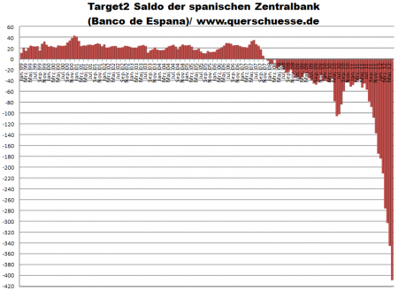 Saldo de oro del Banco de España