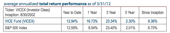Vice fund performance