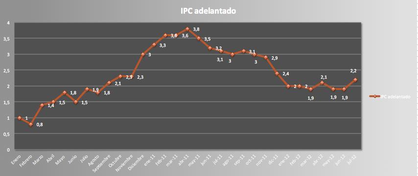 IPC JULIO 2012