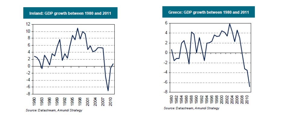 GDP Grecia Irlanda SelfBank