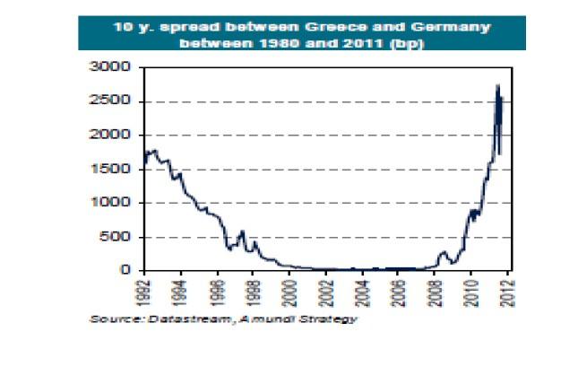 Spread Grecia Alemania bono 10 años