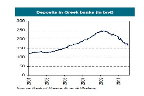 Depósitos en Grecia