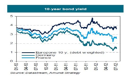 Rendimiento bono 10 años Francia y Alemania