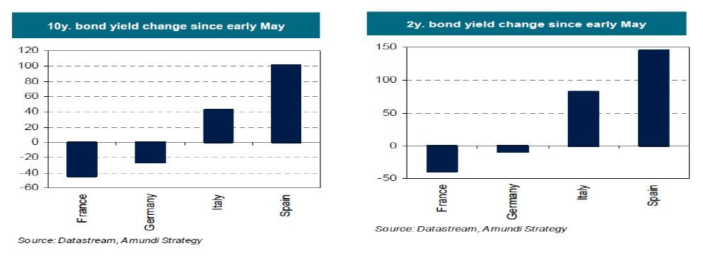 Variación rendimientos bonos UE