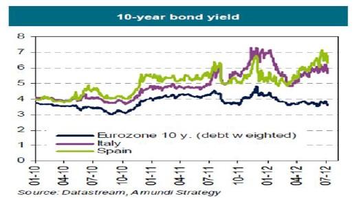 Rendimiento del bono a 10 años en la eurozona