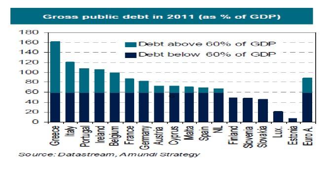 Deuda pública 2011 UE