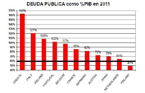Deuda pública como porcentaje PIB 2011 UE